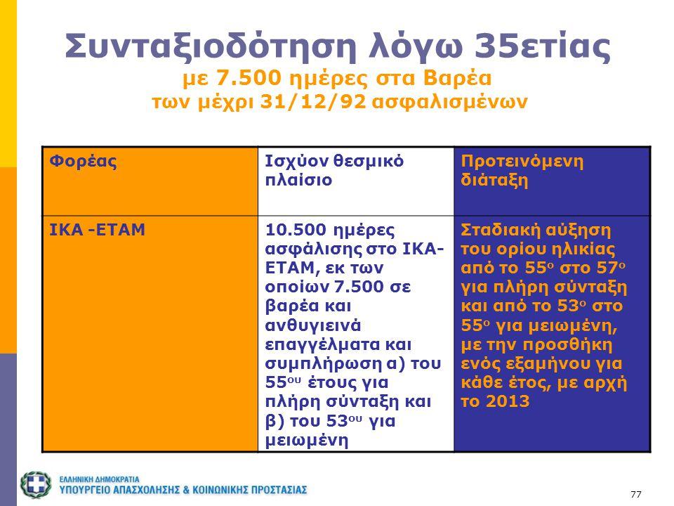 77 Συνταξιοδότηση λόγω 35ετίας με 7.500 ημέρες στα Βαρέα των μέχρι 31/12/92 ασφαλισμένων ΦορέαςΙσχύον θεσμικό πλαίσιο Προτεινόμενη διάταξη ΙΚΑ -ΕΤΑΜ10