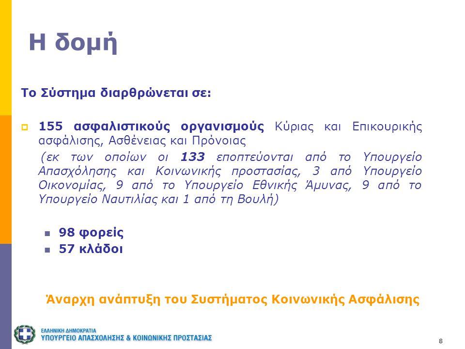 8 Η δομή Το Σύστημα διαρθρώνεται σε:  155 ασφαλιστικούς οργανισμούς Κύριας και Επικουρικής ασφάλισης, Ασθένειας και Πρόνοιας (εκ των οποίων οι 133 επ