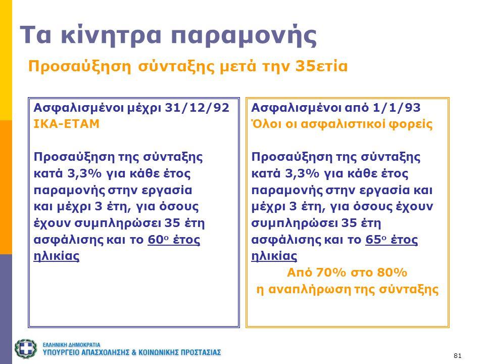 81 Τα κίνητρα παραμονής Προσαύξηση σύνταξης μετά την 35ετία Ασφαλισμένοι από 1/1/93 Όλοι οι ασφαλιστικοί φορείς Προσαύξηση της σύνταξης κατά 3,3% για