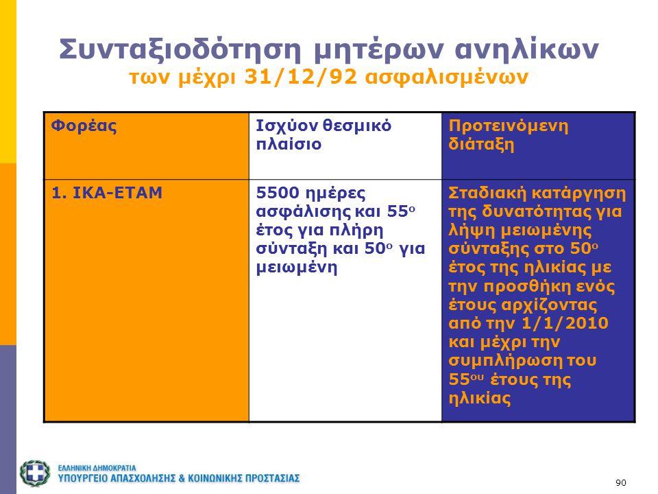 90 Συνταξιοδότηση μητέρων ανηλίκων των μέχρι 31/12/92 ασφαλισμένων ΦορέαςΙσχύον θεσμικό πλαίσιο Προτεινόμενη διάταξη 1. ΙΚΑ-ΕΤΑΜ5500 ημέρες ασφάλισης