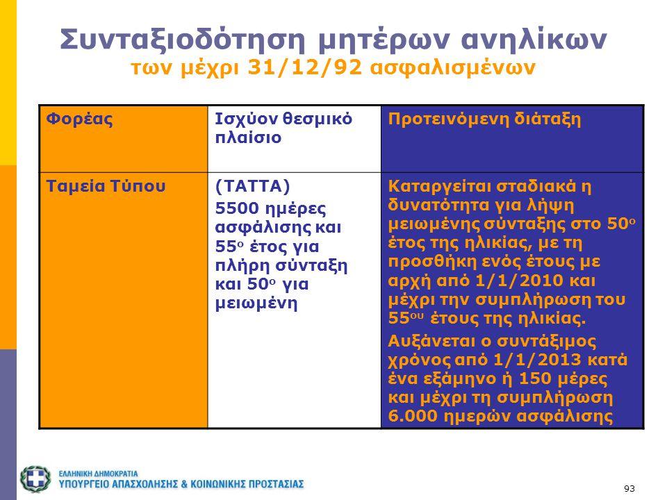 93 Συνταξιοδότηση μητέρων ανηλίκων των μέχρι 31/12/92 ασφαλισμένων ΦορέαςΙσχύον θεσμικό πλαίσιο Προτεινόμενη διάταξη Ταμεία Τύπου(ΤΑΤΤΑ) 5500 ημέρες α