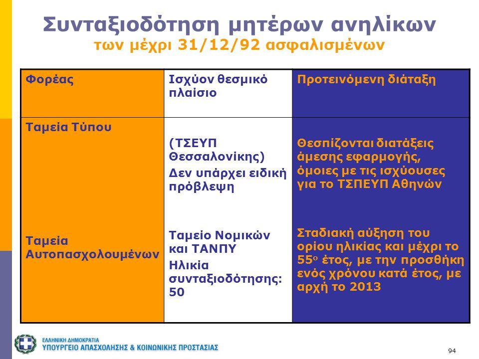 94 Συνταξιοδότηση μητέρων ανηλίκων των μέχρι 31/12/92 ασφαλισμένων ΦορέαςΙσχύον θεσμικό πλαίσιο Προτεινόμενη διάταξη Ταμεία Τύπου Ταμεία Αυτοπασχολουμ