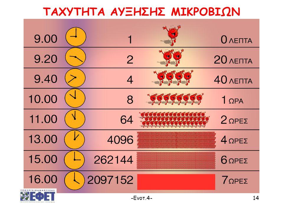 -Ενοτ.4-14 ΤΑΧΥΤΗΤΑ ΑΥΞΗΣΗΣ ΜΙΚΡΟΒΙΩΝ
