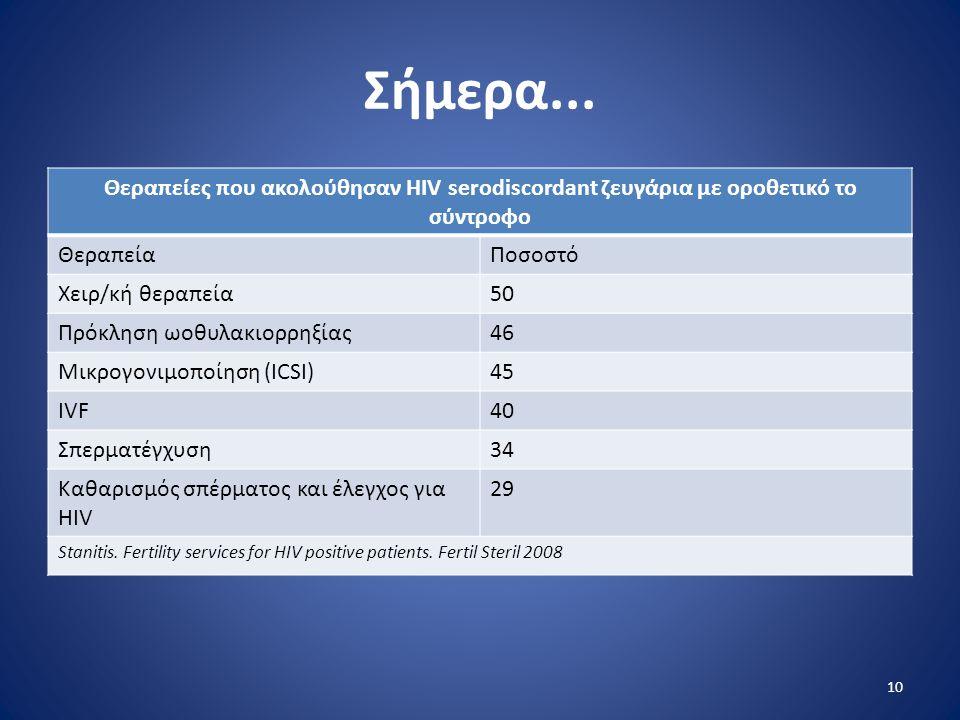 Σήμερα... Θεραπείες που ακολούθησαν HIV serodiscordant ζευγάρια με οροθετικό το σύντροφο ΘεραπείαΠοσοστό Χειρ/κή θεραπεία50 Πρόκληση ωοθυλακιορρηξίας4