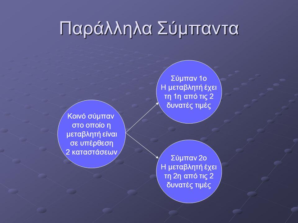 Παράλληλα Σύμπαντα Κοινό σύμπαν στο οποίο η μεταβλητή είναι σε υπέρθεση 2 καταστάσεων Σύμπαν 1ο Η μεταβλητή έχει τη 1η από τις 2 δυνατές τιμές Σύμπαν