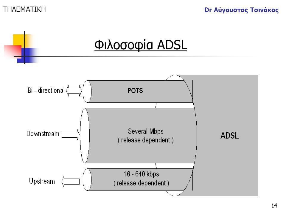 14 Dr Αύγουστος Τσινάκος ΤΗΛΕΜΑΤΙΚΗ Φιλοσοφία ADSL