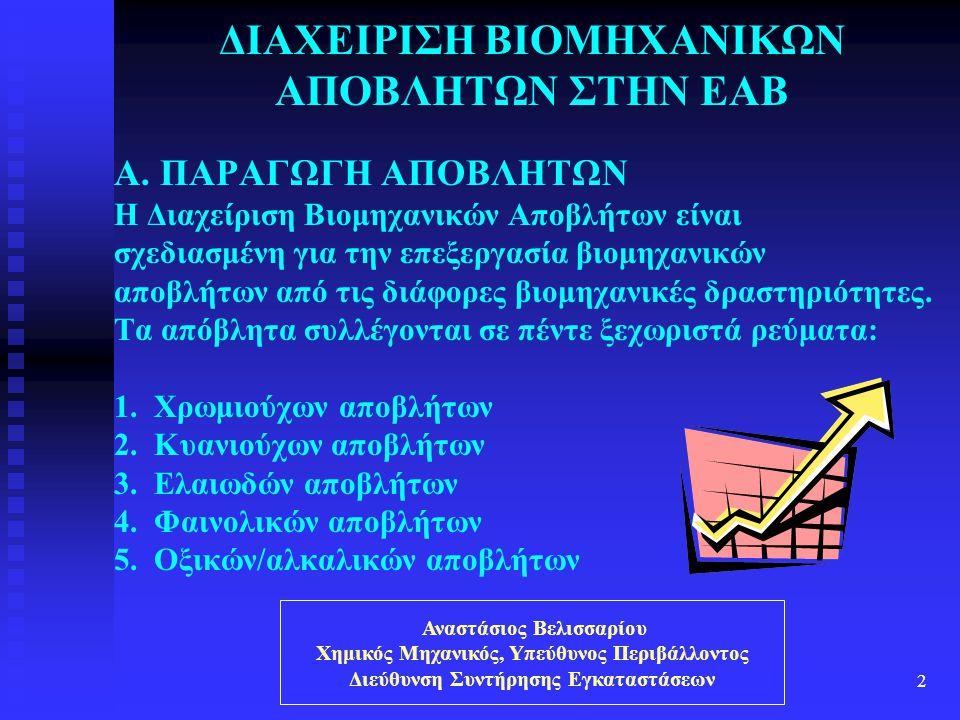 Αναστάσιος Βελισσαρίου Χημικός Μηχανικός, Υπεύθυνος Περιβάλλοντος Διεύθυνση Συντήρησης Εγκαταστάσεων 2 ΔΙΑΧΕΙΡΙΣΗ ΒΙΟΜΗΧΑΝΙΚΩΝ ΑΠΟΒΛΗΤΩΝ ΣΤΗΝ ΕΑΒ A. Π
