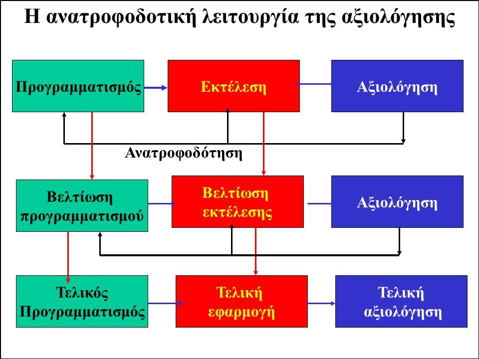 Η ανατροφοδοτική λειτουργία της αξιολόγησης ΠρογραμματισμόςΕκτέλεσηΑξιολόγηση Βελτίωση εκτέλεσης Βελτίωση προγραμματισμού Τελική αξιολόγηση Τελική εφαρμογή Τελικός Προγραμματισμός Ανατροφοδότηση
