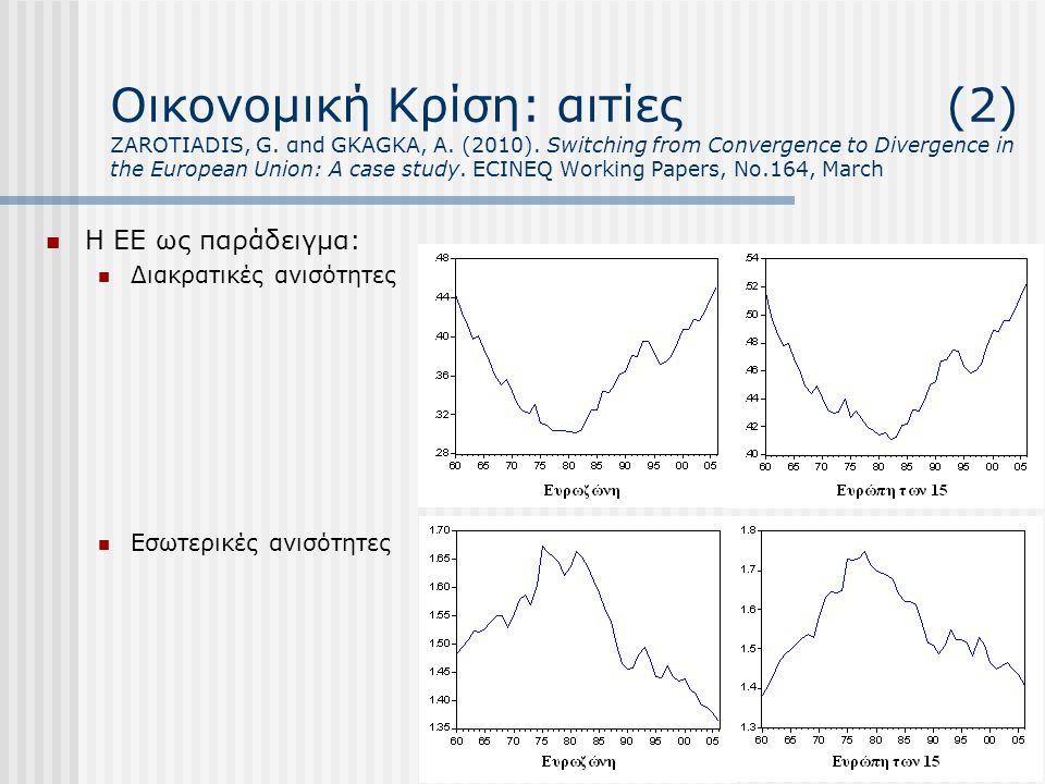 Οικονομική Κρίση: αιτίες (2) ZAROTIADIS, G. αnd GKAGKA, A. (2010). Switching from Convergence to Divergence in the European Union: A case study. ECINE