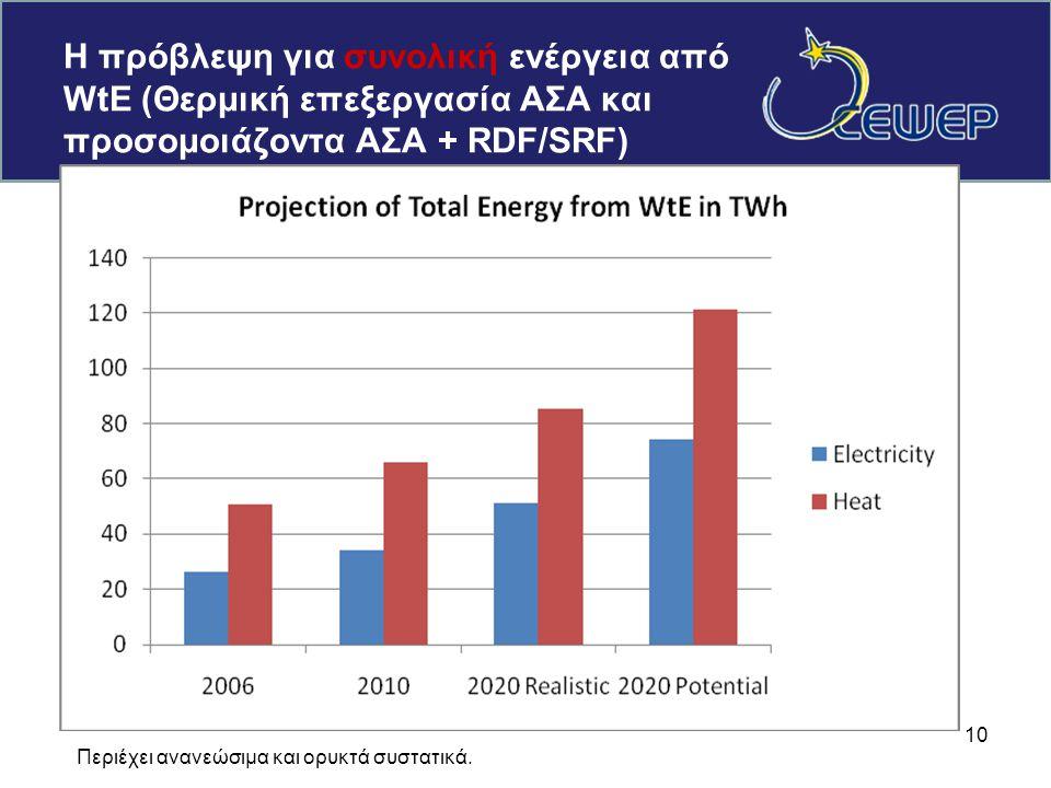 Η πρόβλεψη για συνολική ενέργεια από WtE (Θερμική επεξεργασία ΑΣΑ και προσομοιάζοντα ΑΣΑ + RDF/SRF) 10 Περιέχει ανανεώσιμα και ορυκτά συστατικά.