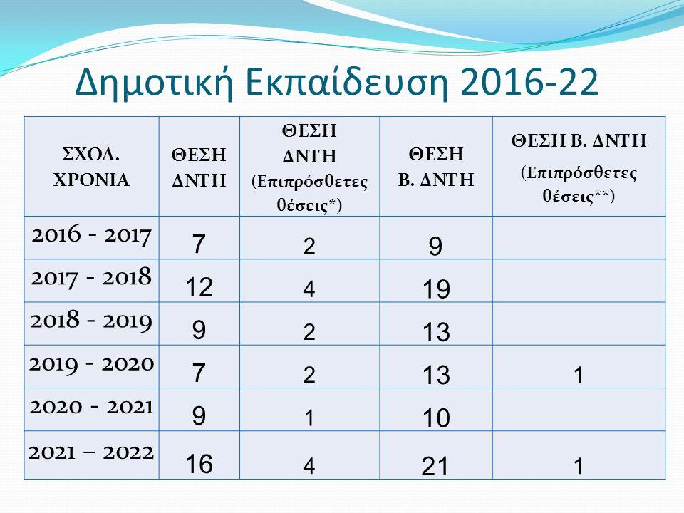 Δημοτική Εκπαίδευση 2016-22 ΣΧΟΛ. ΧΡΟΝΙΑ ΘΕΣΗ ΔΝΤΗ ΘΕΣΗ ΔΝΤΗ (Επιπρόσθετες θέσεις*) ΘΕΣΗ Β.