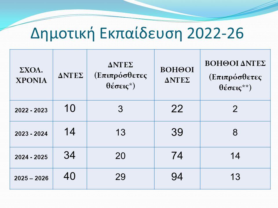 Δημοτική Εκπαίδευση 2022-26 ΣΧΟΛ.