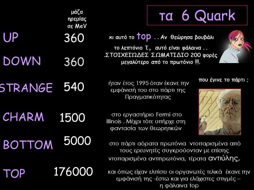 DOWN BOTTOM UP CHARM STRANGE TOP τα 6 Quark 540 176000 1500 5000 360 μάζα ηρεμίας σε ΜeV κι αυτό το top..
