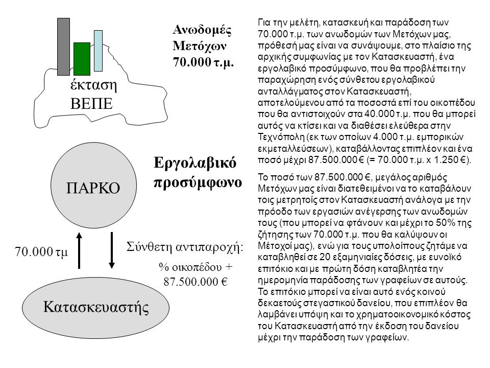 ΠΑΡΚΟ έκταση ΒΕΠΕ Φορέας ΒΕΠΕ υποδομές Κατασκευαστής 2,6 € 26.140.000 € Για την εξασφάλιση του Κατασκευαστή στο αρχικό αυτό στάδιο, είμαστε διατεθειμένοι να του παράσχουμε: α) Εγγραφή προσημείωσης υποθήκης στο ακίνητό μας, αξίας κτήσεως 5,6 εκατ.