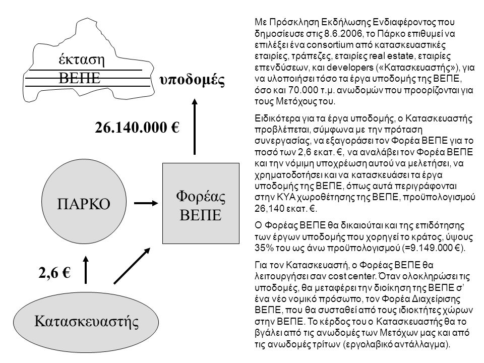 ΠΑΡΚΟ έκταση ΒΕΠΕ Φορέας ΒΕΠΕ 2,6 € υποδομές ανωδομές Το 2006, το Πάρκο ίδρυσε τον Φορέα ΒΕΠΕ, ο οποίος είναι 99,999% θυγατρική του, με μετοχικό κεφάλαιο 2.614.000 €, ποσό που βρίσκεται σήμερα στο ταμείο του Φορέα ΒΕΠΕ.