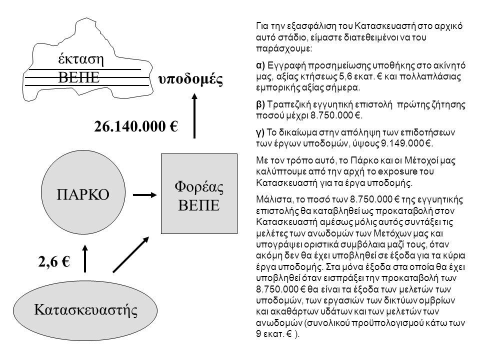 ΠΑΡΚΟ έκταση ΒΕΠΕ Φορέας ΒΕΠΕ υποδομές Κατασκευαστής 2,6 € 26.140.000 € Με Πρόσκληση Εκδήλωσης Ενδιαφέροντος που δημοσίευσε στις 8.6.2006, το Πάρκο επιθυμεί να επιλέξει ένα consortium από κατασκευαστικές εταιρίες, τράπεζες, εταιρίες real estate, εταιρίες επενδύσεων, και developers («Κατασκευαστής»), για να υλοποιήσει τόσο τα έργα υποδομής της ΒΕΠΕ, όσο και 70.000 τ.μ.