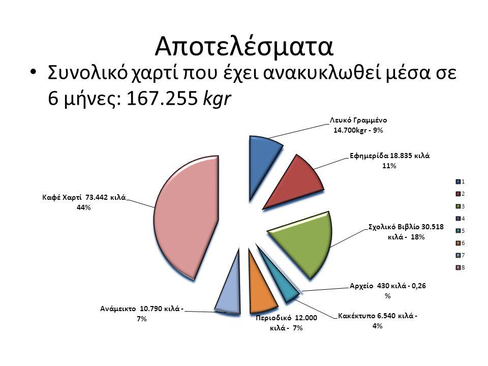 Αποτελέσματα • Συνολικό χαρτί που έχει ανακυκλωθεί μέσα σε 6 μήνες: 167.255 kgr