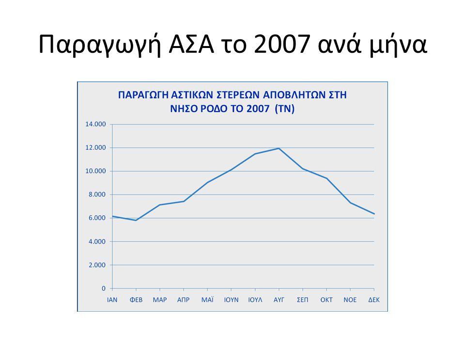 Παραγωγή ΑΣΑ το 2007 ανά μήνα