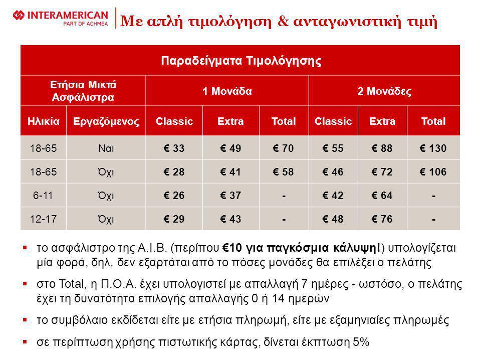 Παραδείγματα Τιμολόγησης Ετήσια Μικτά Ασφάλιστρα 1 Μονάδα2 Μονάδες ΗλικίαΕργαζόμενοςClassicExtraTotalClassicExtraTotal 18-65Ναι€ 33€ 49€ 70€ 55€ 88€ 130 18-65Όχι€ 28€ 41€ 58€ 46€ 72€ 106 6-11Όχι€ 26€ 37-€ 42€ 64- 12-17Όχι€ 29€ 43-€ 48€ 76- Με απλή τιμολόγηση & ανταγωνιστική τιμή  το ασφάλιστρο της Α.Ι.Β.