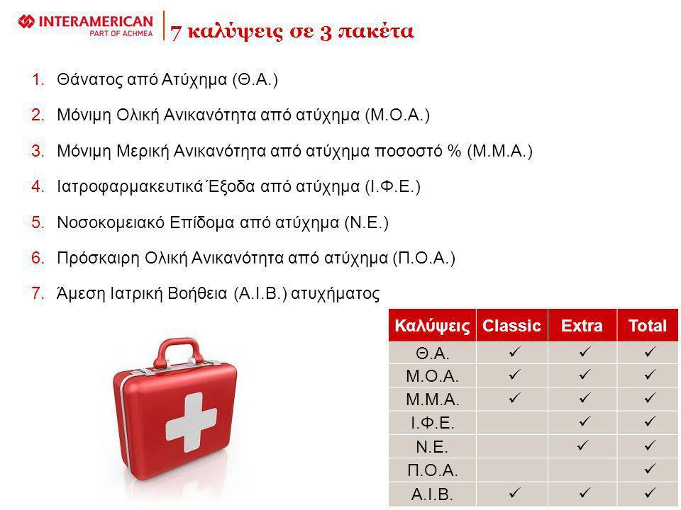 7 καλύψεις σε 3 πακέτα 1.Θάνατος από Ατύχημα (Θ.Α.) 2.Μόνιμη Ολική Ανικανότητα από ατύχημα (Μ.Ο.Α.) 3.Μόνιμη Μερική Ανικανότητα από ατύχημα ποσοστό % (Μ.Μ.Α.) 4.Ιατροφαρμακευτικά Έξοδα από ατύχημα (Ι.Φ.Ε.) 5.Νοσοκομειακό Επίδομα από ατύχημα (Ν.Ε.) 6.Πρόσκαιρη Ολική Ανικανότητα από ατύχημα (Π.Ο.Α.) 7.Άμεση Ιατρική Βοήθεια (Α.Ι.Β.) ατυχήματος ΚαλύψειςClassicExtraTotal Θ.Α.