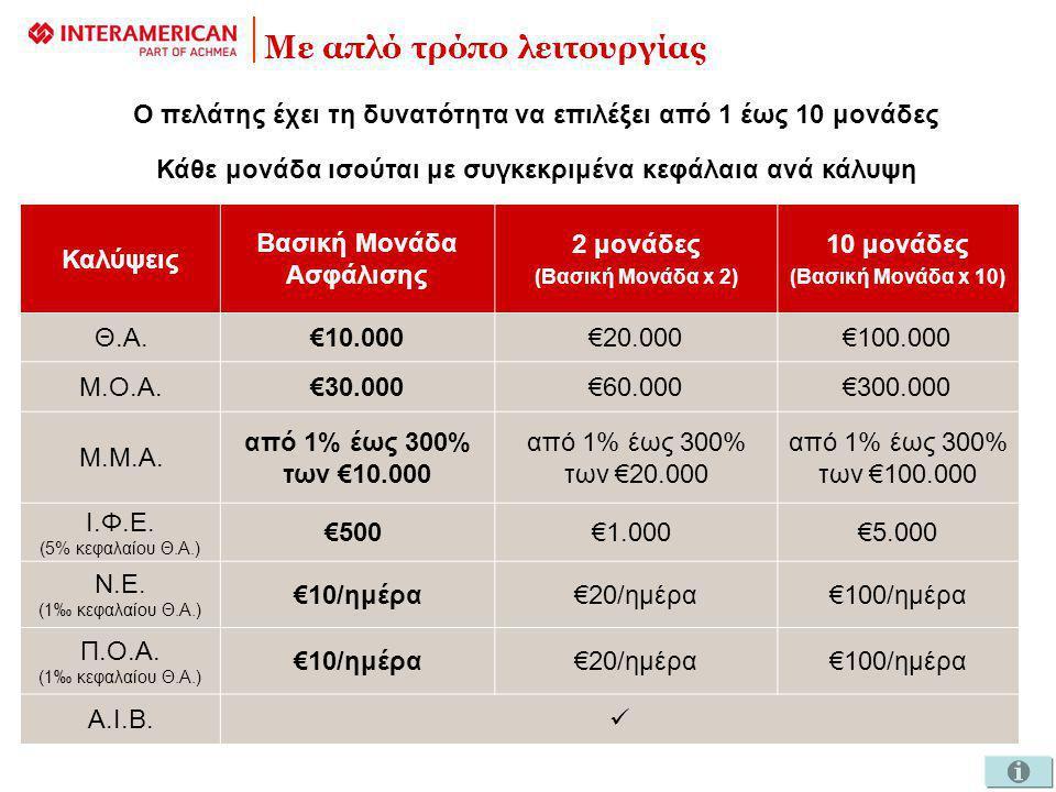 Με απλό τρόπο λειτουργίας Ο πελάτης έχει τη δυνατότητα να επιλέξει από 1 έως 10 μονάδες Κάθε μονάδα ισούται με συγκεκριμένα κεφάλαια ανά κάλυψη Καλύψεις Βασική Μονάδα Ασφάλισης 2 μονάδες (Βασική Μονάδα x 2) 10 μονάδες (Βασική Μονάδα x 10) Θ.Α.€10.000€20.000€100.000 Μ.Ο.Α.€30.000€60.000€300.000 Μ.Μ.Α.