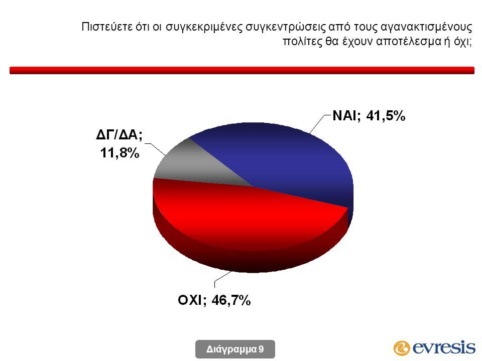 Πιστεύετε ότι οι συγκεκριμένες συγκεντρώσεις από τους αγανακτισμένους πολίτες θα έχουν αποτέλεσμα ή όχι; Διάγραμμα 9