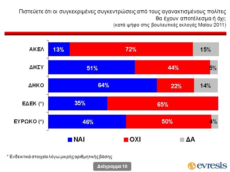 Πιστεύετε ότι οι συγκεκριμένες συγκεντρώσεις από τους αγανακτισμένους πολίτες θα έχουν αποτέλεσμα ή όχι; (κατά ψήφο στις βουλευτικές εκλογές Μαίου 2011) * Ενδεικτικά στοιχεία λόγω μικρής αριθμητικής βάσης Διάγραμμα 10