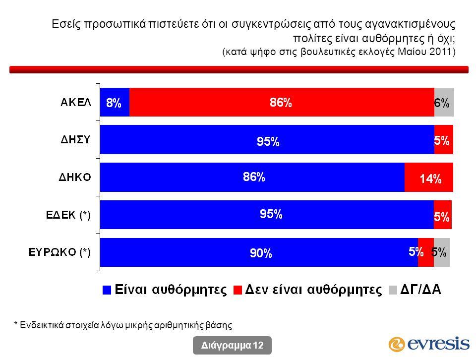 Εσείς προσωπικά πιστεύετε ότι οι συγκεντρώσεις από τους αγανακτισμένους πολίτες είναι αυθόρμητες ή όχι; (κατά ψήφο στις βουλευτικές εκλογές Μαίου 2011) * Ενδεικτικά στοιχεία λόγω μικρής αριθμητικής βάσης Διάγραμμα 12