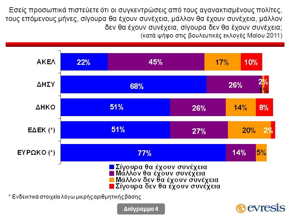 Εσείς προσωπικά πιστεύετε ότι οι συγκεντρώσεις από τους αγανακτισμένους πολίτες, τους επόμενους μήνες, σίγουρα θα έχουν συνέχεια, μάλλον θα έχουν συνέχεια, μάλλον δεν θα έχουν συνέχεια, σίγουρα δεν θα έχουν συνέχεια; (κατά ψήφο στις βουλευτικές εκλογές Μαίου 2011) * Ενδεικτικά στοιχεία λόγω μικρής αριθμητικής βάσης Διάγραμμα 4