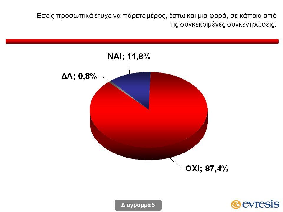 Εσείς προσωπικά έτυχε να πάρετε μέρος, έστω και μια φορά, σε κάποια από τις συγκεκριμένες συγκεντρώσεις; (κατά ψήφο στις βουλευτικές εκλογές Μαίου 2011) * Ενδεικτικά στοιχεία λόγω μικρής αριθμητικής βάσης Διάγραμμα 6