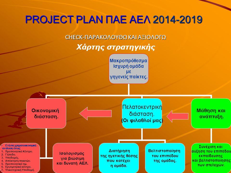 PROJECT PLAN ΠΑΕ ΑΕΛ 2014-2019 CHECK-ΠΑΡΑΚΟΛΟΥΘΩ ΚΑΙ ΑΞΙΟΛΟΓΩ Χάρτης στρατηγικής