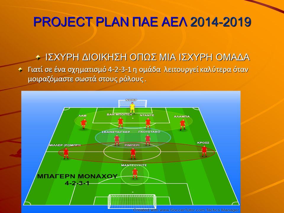 PROJECT PLAN ΠΑΕ ΑΕΛ 2014-2019 ΙΣΧΥΡΗ ΔΙΟΙΚΗΣΗ ΟΠΩΣ ΜΙΑ ΙΣΧΥΡΗ ΟΜΑΔΑ Γιατί σε ένα σχηματισμό 4-2-3-1 η ομάδα λειτουργεί καλύτερα όταν μοιραζόμαστε σωστά στους ρόλους.