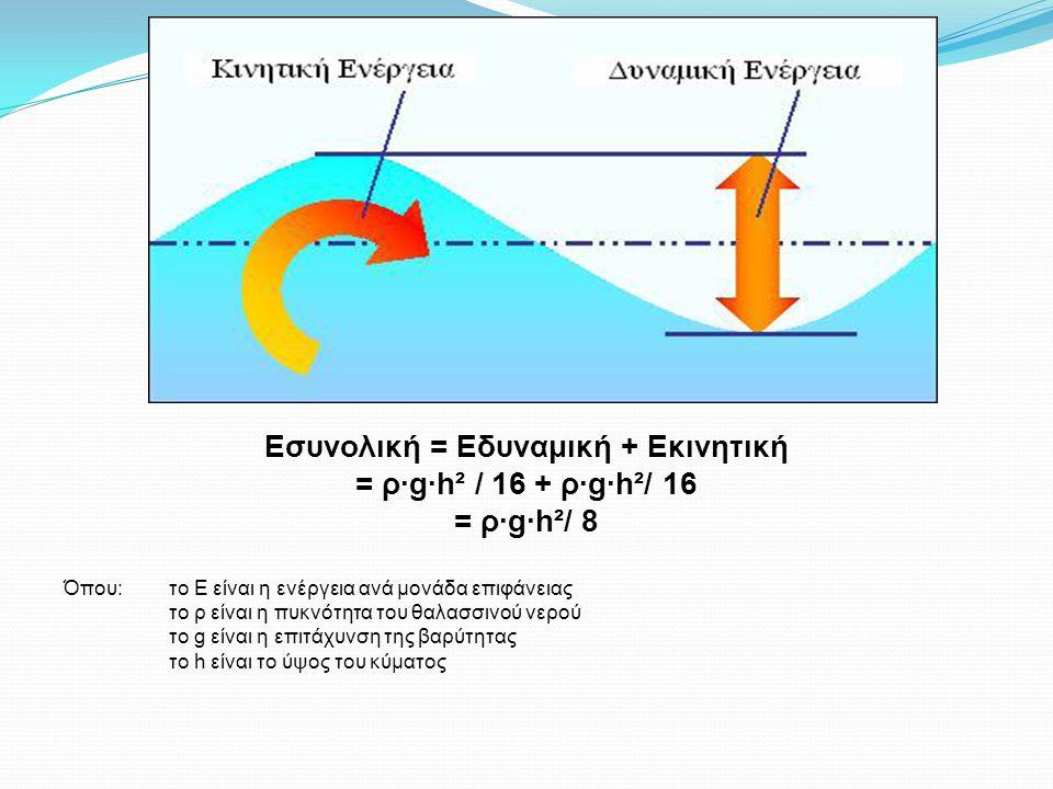 Εσυνολική = Εδυναμική + Εκινητική = ρ∙g∙h² / 16 + ρ∙g∙h²/ 16 = ρ∙g∙h²/ 8 Όπου:το Ε είναι η ενέργεια ανά μονάδα επιφάνειας το ρ είναι η πυκνότητα του θαλασσινού νερού το g είναι η επιτάχυνση της βαρύτητας το h είναι το ύψος του κύματος