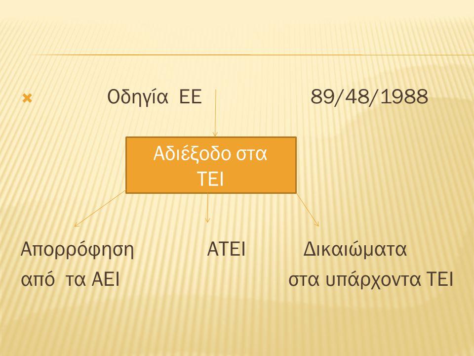  Οδηγία ΕΕ 89/48/1988 Απορρόφηση ΑΤΕΙ Δικαιώματα από τα ΑΕΙ στα υπάρχοντα ΤΕΙ Αδιέξοδο στα ΤΕΙ
