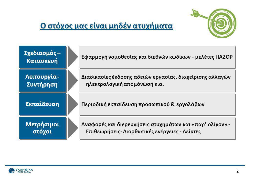 3 Κανονισμός ασφάλειας για εργολάβους  Περιλαμβάνεται σε κάθε προκήρυξη ή ανάθεση έργου εντός των Βιομηχανικών Εγκαταστάσεων.
