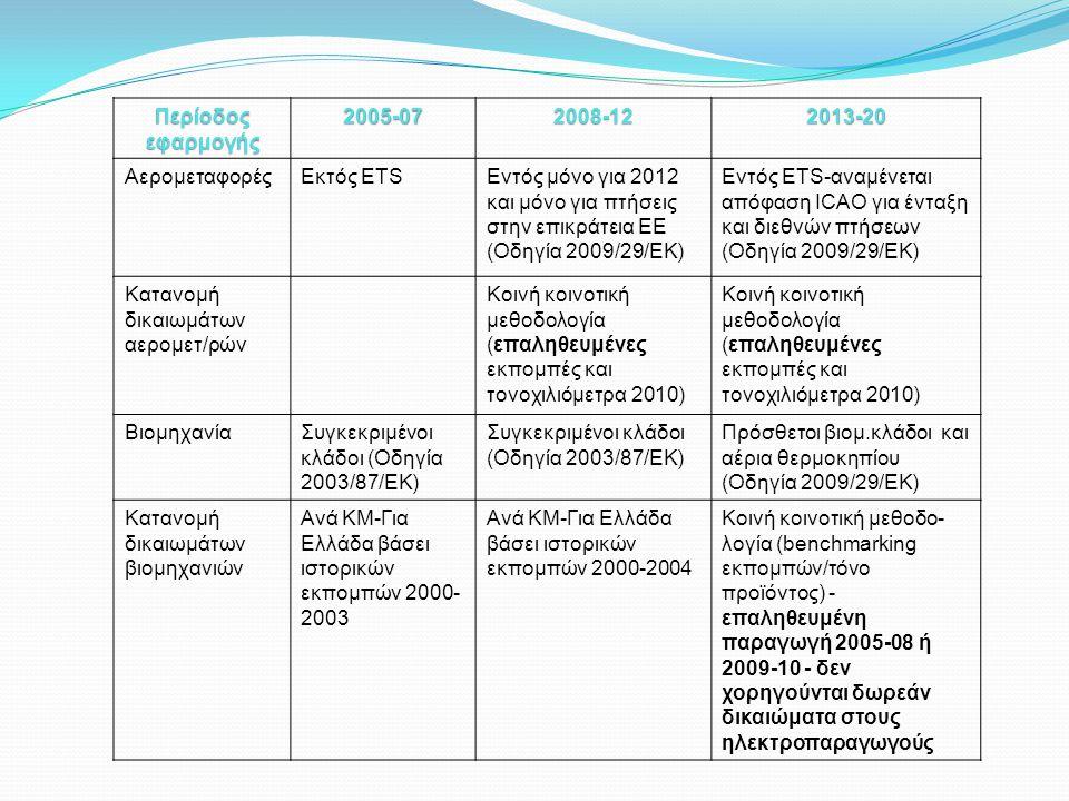 Περίοδος εφαρμογής 2005-072008-122013-20 ΑερομεταφορέςΕκτός ETSΕντός μόνο για 2012 και μόνο για πτήσεις στην επικράτεια ΕΕ (Οδηγία 2009/29/ΕΚ) Εντός ETS-αναμένεται απόφαση ICAO για ένταξη και διεθνών πτήσεων (Οδηγία 2009/29/ΕΚ) Κατανομή δικαιωμάτων αερομετ/ρών Κοινή κοινοτική μεθοδολογία (επαληθευμένες εκπομπές και τονοχιλιόμετρα 2010) Κοινή κοινοτική μεθοδολογία (επαληθευμένες εκπομπές και τονοχιλιόμετρα 2010) ΒιομηχανίαΣυγκεκριμένοι κλάδοι (Οδηγία 2003/87/ΕΚ) Πρόσθετοι βιομ.κλάδοι και αέρια θερμοκηπίου (Οδηγία 2009/29/ΕΚ) Κατανομή δικαιωμάτων βιομηχανιών Ανά ΚΜ-Για Ελλάδα βάσει ιστορικών εκπομπών 2000- 2003 Ανά ΚΜ-Για Ελλάδα βάσει ιστορικών εκπομπών 2000-2004 Κοινή κοινοτική μεθοδο- λογία (benchmarking εκπομπών/τόνο προϊόντος) - επαληθευμένη παραγωγή 2005-08 ή 2009-10 - δεν χορηγούνται δωρεάν δικαιώματα στους ηλεκτροπαραγωγούς