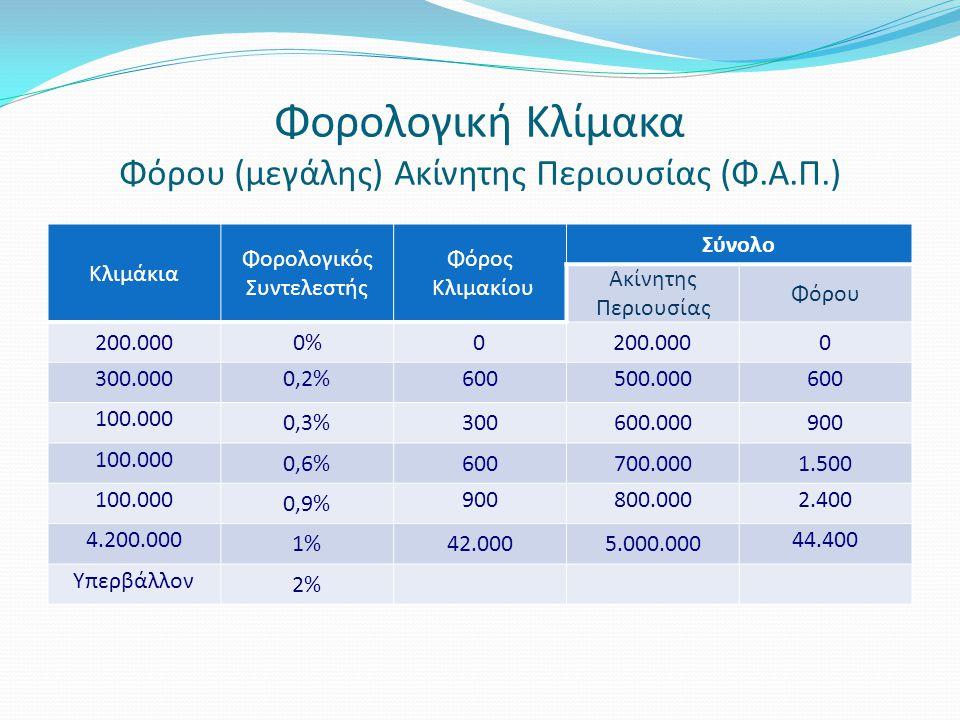 Φορολογική Κλίμακα Φόρου (μεγάλης) Ακίνητης Περιουσίας (Φ.Α.Π.) Κλιμάκια Φορολογικός Συντελεστής Φόρος Κλιμακίου Σύνολο Ακίνητης Περιουσίας Φόρου 200.