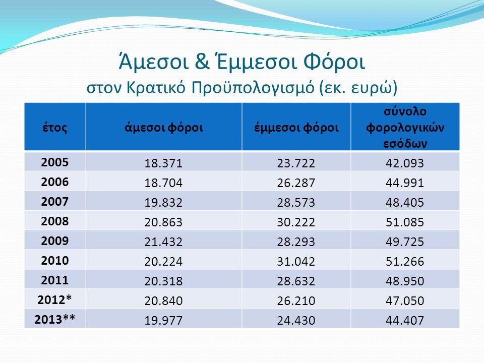 Άμεσοι & Έμμεσοι Φόροι στον Κρατικό Προϋπολογισμό (εκ. ευρώ) έτοςάμεσοι φόροιέμμεσοι φόροι σύνολο φορολογικών εσόδων 2005 18.37123.72242.093 2006 18.7
