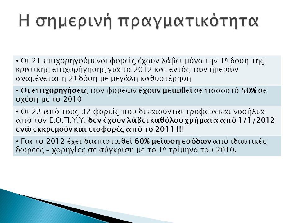 • Οι 21 επιχορηγούμενοι φορείς έχουν λάβει μόνο την 1 η δόση της κρατικής επιχορήγησης για το 2012 και εντός των ημερών αναμένεται η 2 η δόση με μεγάλη καθυστέρηση • Οι επιχορηγήσεις των φορέων έχουν μειωθεί σε ποσοστό 50% σε σχέση με το 2010 • Οι 22 από τους 32 φορείς που δικαιούνται τροφεία και νοσήλια από τον Ε.Ο.Π.Υ.Υ.