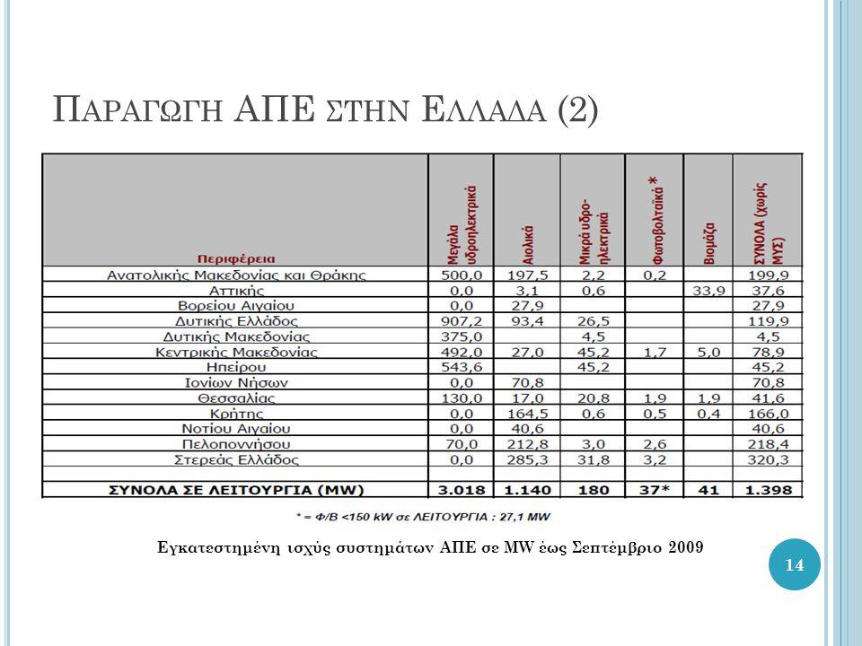 Π ΑΡΑΓΩΓΗ ΑΠΕ ΣΤΗΝ Ε ΛΛΑΔΑ (2) 14 Εγκατεστημένη ισχύς συστημάτων ΑΠΕ σε MW έως Σεπτέμβριο 2009