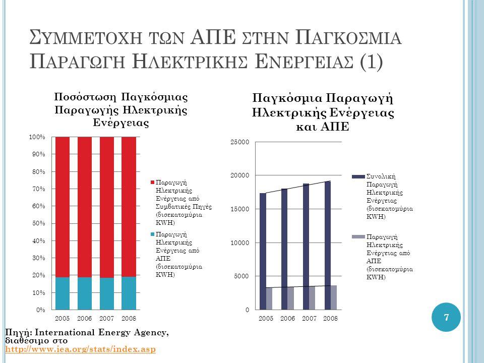 Γ ΕΡΜΑΝΙΑ Ενέργεια από ΑΠΕ το 2005: 5,8% Στόχος για το 2020: 18% (βάσει Οδηγίας 2009/28/ΕΚ) Πολιτική προώθησης ΑΠΕ μέσω συστήματος τιμολογίων τροφοδότησης  4,4 δις το 2005.