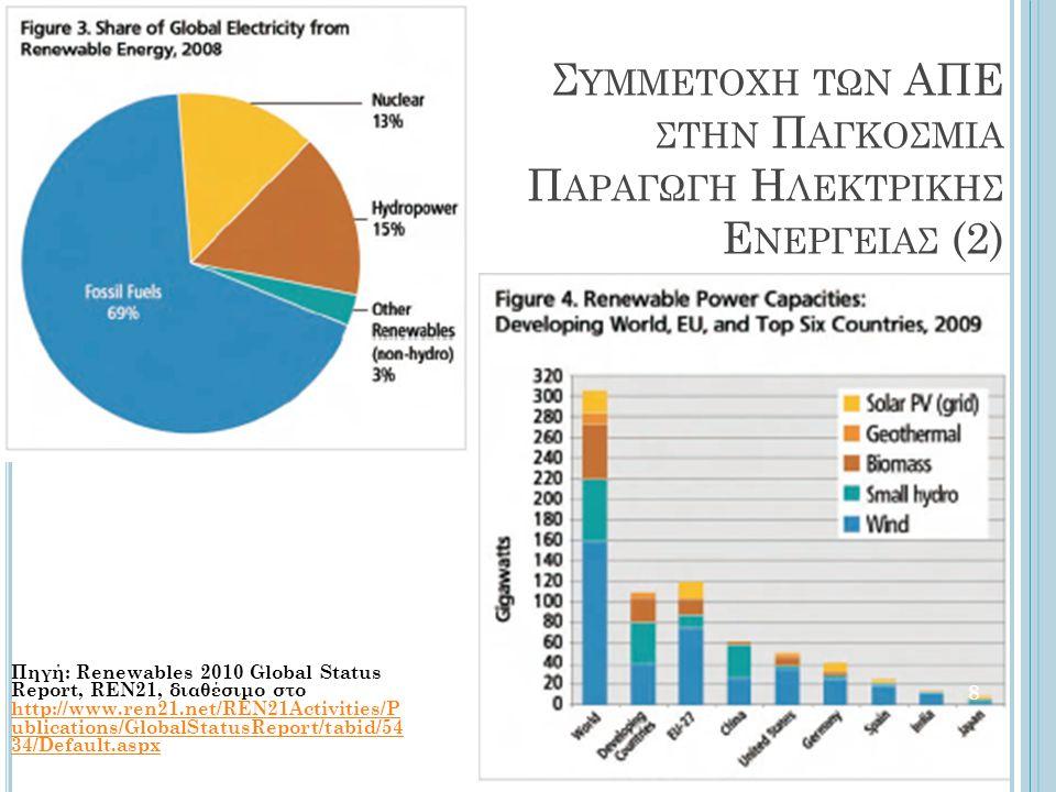 Πηγή: Renewables 2010 Global Status Report, REN21, διαθέσιμο στο http://www.ren21.net/REN21Activities/P ublications/GlobalStatusReport/tabid/54 34/Def