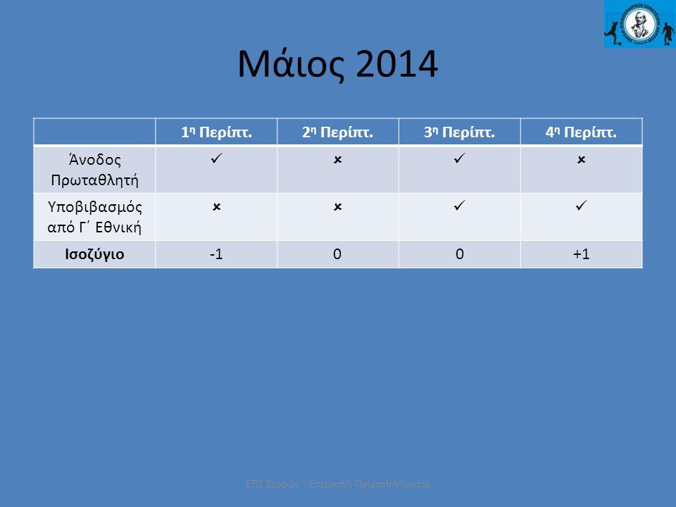 ΕΠΣ Σερρών - Επιτροπή Πρωταθλήματος Μάιος 2014 1 η Περίπτ.2 η Περίπτ.3 η Περίπτ.4 η Περίπτ. Άνοδος Πρωταθλητή  Υποβιβασμός από Γ΄ Εθνική  Ισοζ