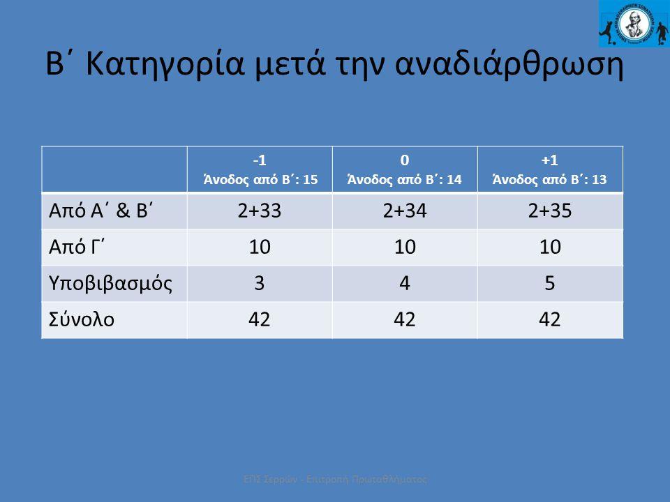ΕΠΣ Σερρών - Επιτροπή Πρωταθλήματος Β΄ Κατηγορία μετά την αναδιάρθρωση Άνοδος από Β΄: 15 0 Άνοδος από Β΄: 14 +1 Άνοδος από Β΄: 13 Από Α΄ & Β΄2+332+342