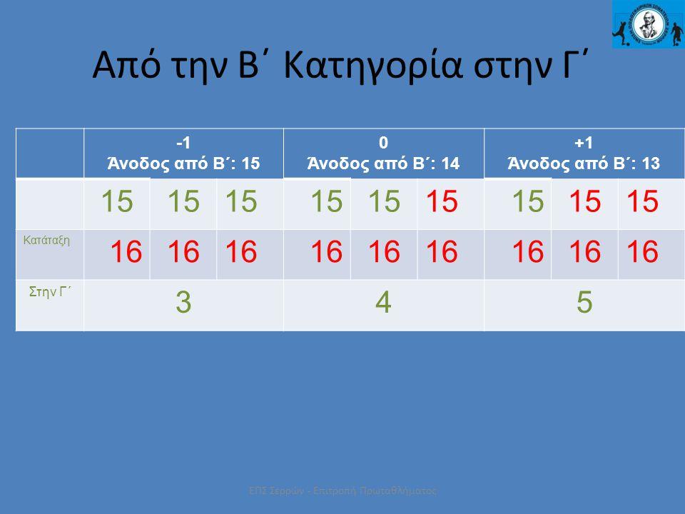 ΕΠΣ Σερρών - Επιτροπή Πρωταθλήματος Από την Β΄ Κατηγορία στην Γ΄ Άνοδος από Β΄: 15 0 Άνοδος από Β΄: 14 +1 Άνοδος από Β΄: 13 15 Κατάταξη 16 Στην Γ΄ 345