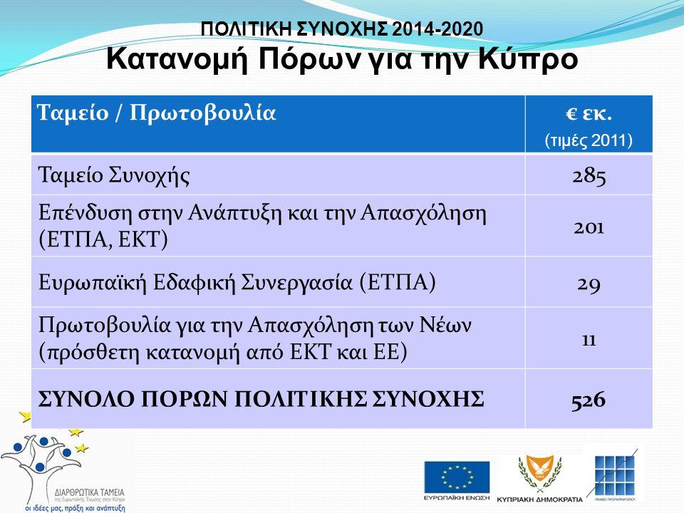 Ταμείο / Πρωτοβουλία€ εκ. ( τιμές 2011 ) Ταμείο Συνοχής285 Επένδυση στην Ανάπτυξη και την Απασχόληση (ΕΤΠΑ, ΕΚΤ) 201 Ευρωπαϊκή Εδαφική Συνεργασία (ΕΤΠ
