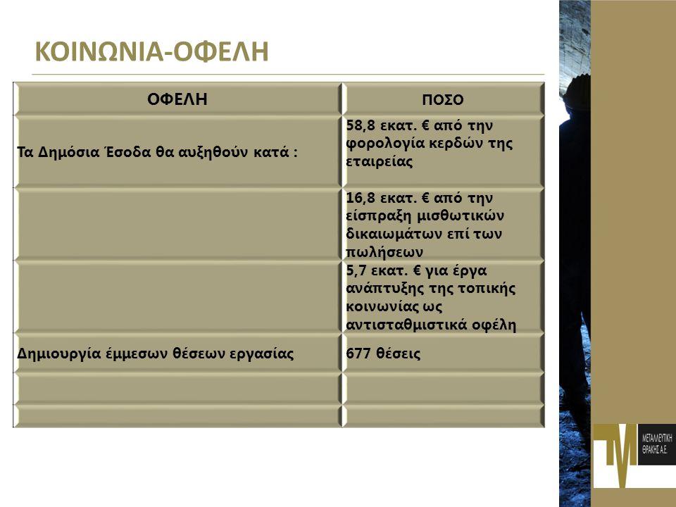 ΑΠΟΔΟΧΗ ΤΟΥ ΕΡΓΟΥ - ΣΥΝΑΙΝΕΣΗ ΜΜΕ (web 2012) ΝΑ Ι ΟΧΙ PIAZZA DEL POPOLO47 42 IN-POST 41 39 XRONOS45 50 • Δραστηριοποίηση της Εταιρείας αποδεκτή στην τοπική κοινωνία Σαπών (διαδηλώσεις, επιθετικές ενέργειες) • Κοινή γνώμη μοιρασμένη στη Ροδόπη • Πυροδότηση αρνητικού κλίματος κυρίως από τους αιρετούς (Περιφέρεια, Δήμοι κλπ).