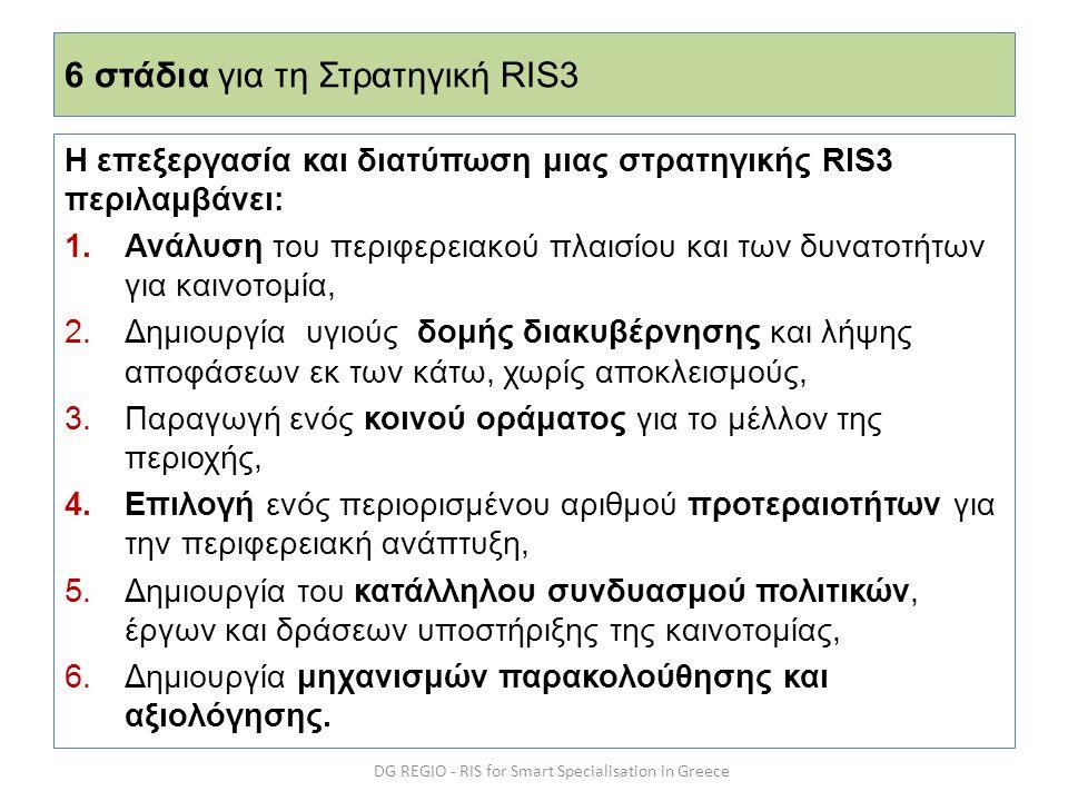 6 στάδια για τη Στρατηγική RIS3 Η επεξεργασία και διατύπωση μιας στρατηγικής RIS3 περιλαμβάνει: 1.Ανάλυση του περιφερειακού πλαισίου και των δυνατοτήτ