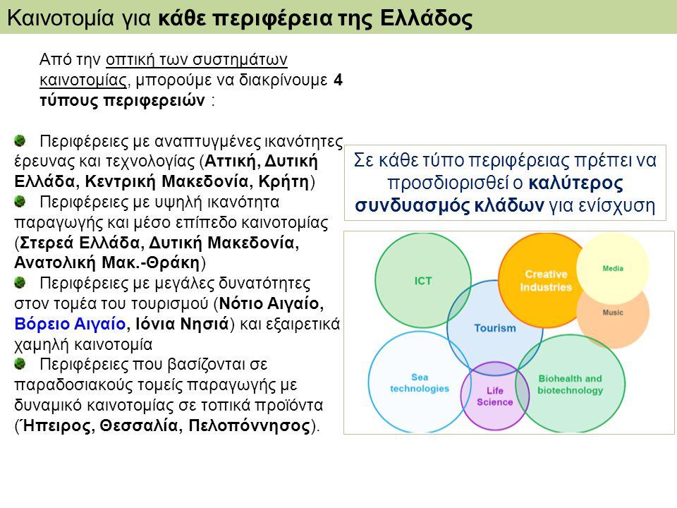 Καινοτομία για κάθε περιφέρεια της Ελλάδος Από την οπτική των συστημάτων καινοτομίας, μπορούμε να διακρίνουμε 4 τύπους περιφερειών : Περιφέρειες με αν