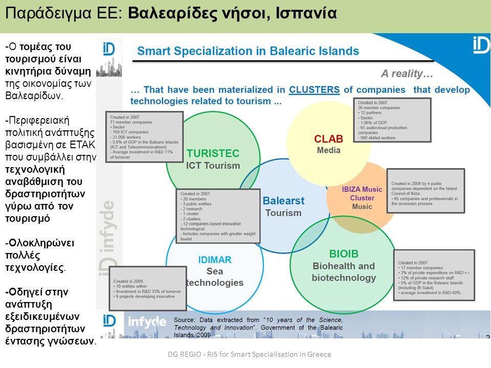 DG REGIO - RIS for Smart Specialisation in Greece Παράδειγμα ΕΕ: Βαλεαρίδες νήσοι, Ισπανία - Ο τομέας του τουρισμού είναι κινητήρια δύναμη της οικονομ